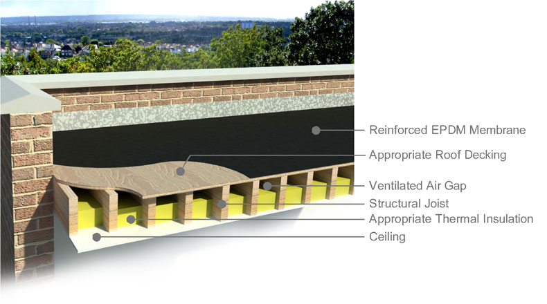 Cold Deck Flat Roof Construction Repair And Replacement